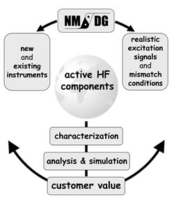 NMDG - Leading beyond S-parameters